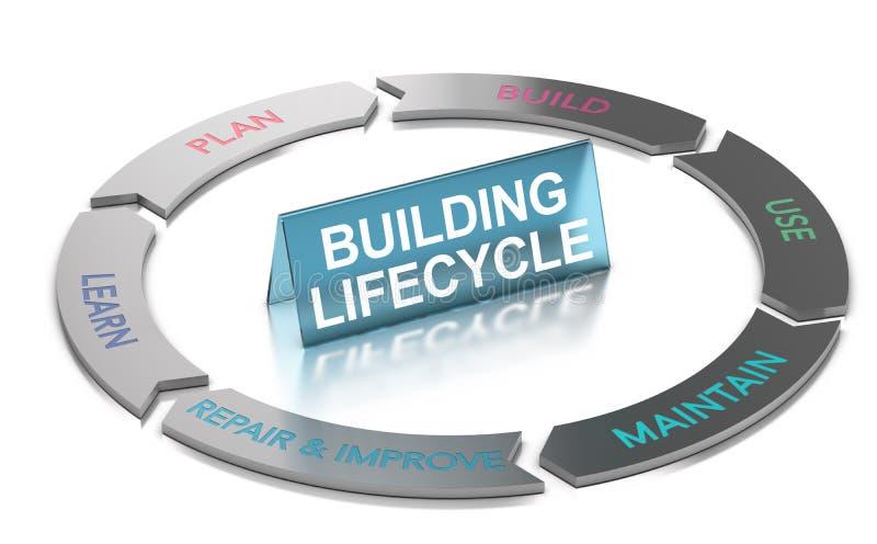 Gestión constructiva del ciclo vital, BLM diagrama 3d libre illustration