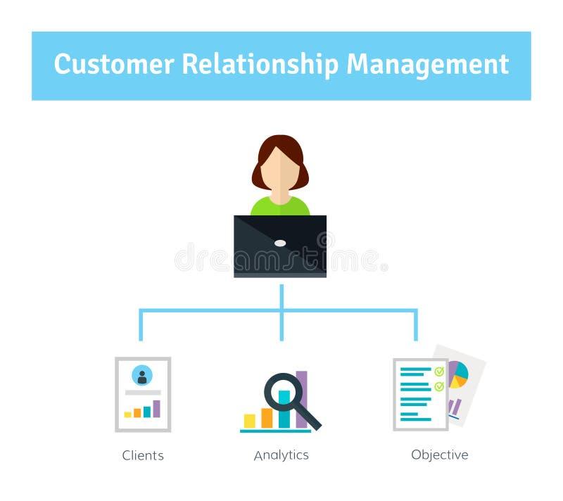 Gestión de la relación del cliente El encargado llena la cuenta del cliente stock de ilustración