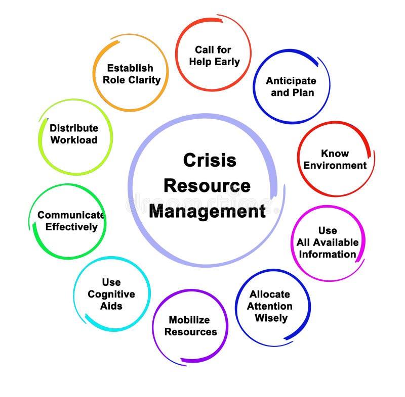 Gestión de recursos de la crisis ilustración del vector