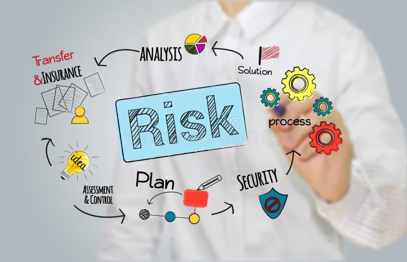 Gestión de riesgos de la escritura de la mano del hombre de negocios, acceso del planeamiento fotos de archivo libres de regalías
