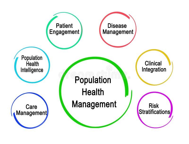 Gestión de salud de la población ilustración del vector