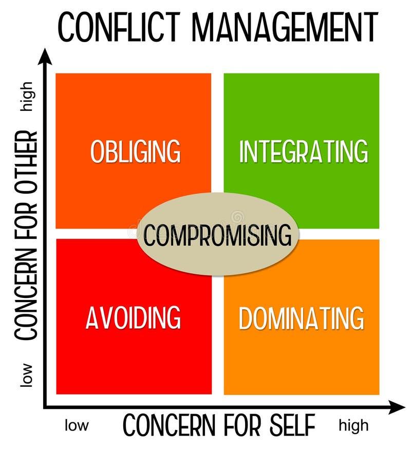 Gestión del conflicto ilustración del vector