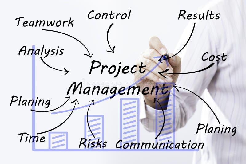 Gestión del proyecto del dibujo de la mano del hombre de negocios, concepto imagen de archivo libre de regalías