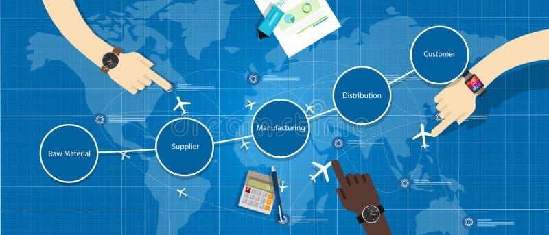 Gestión SCM de la cadena de suministro libre illustration