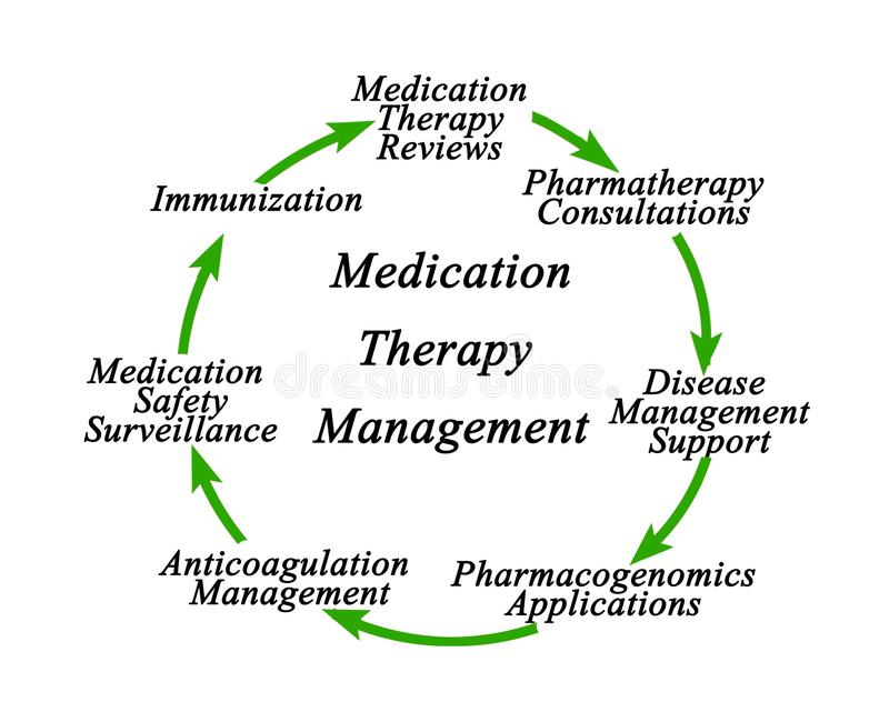 Gesti?n de la terapia de la medicaci?n libre illustration