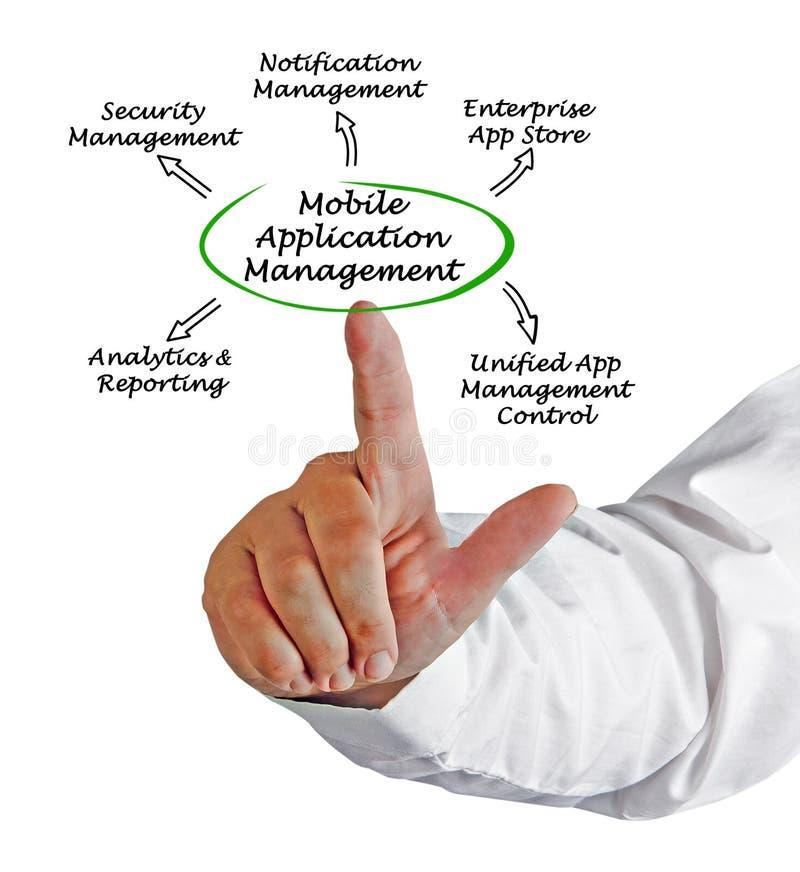 Gestion d'utilisation mobile photographie stock libre de droits