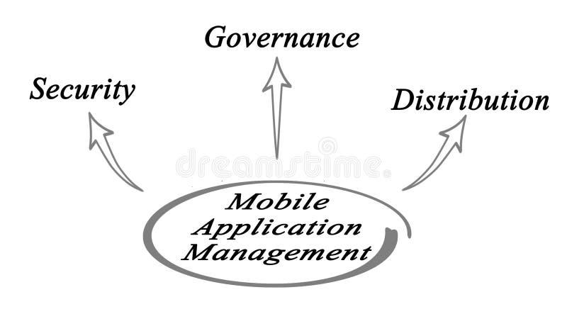Gestion d'utilisation mobile illustration libre de droits
