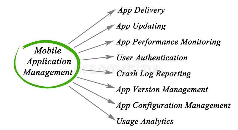 Gestion d'utilisation mobile illustration stock