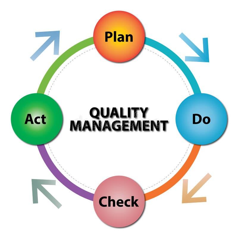 Gestion de la qualité infographic illustration de vecteur