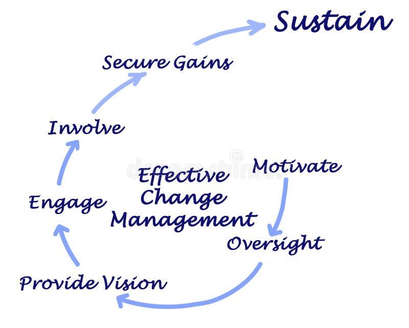 Gestion efficace de changement illustration stock