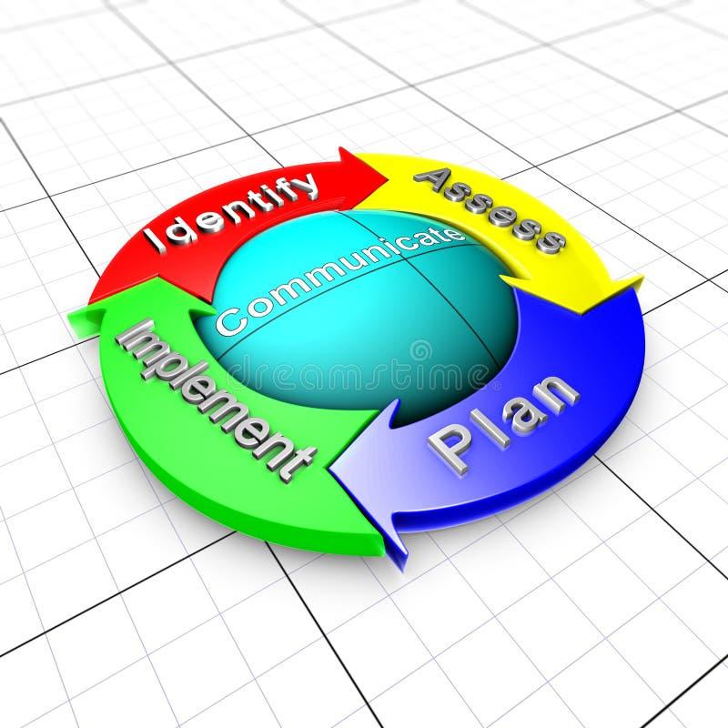 Gestione del processo di metodo di rischio illustrazione di stock