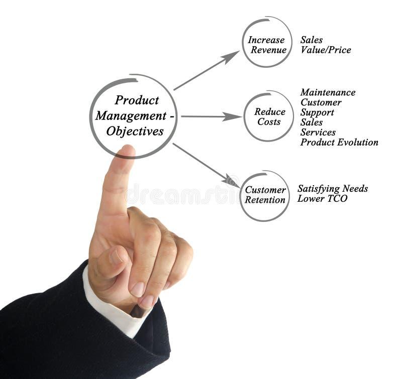 Gestione del prodotto - obiettivi immagini stock libere da diritti