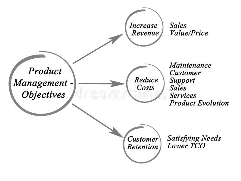 Gestione del prodotto - obiettivi royalty illustrazione gratis