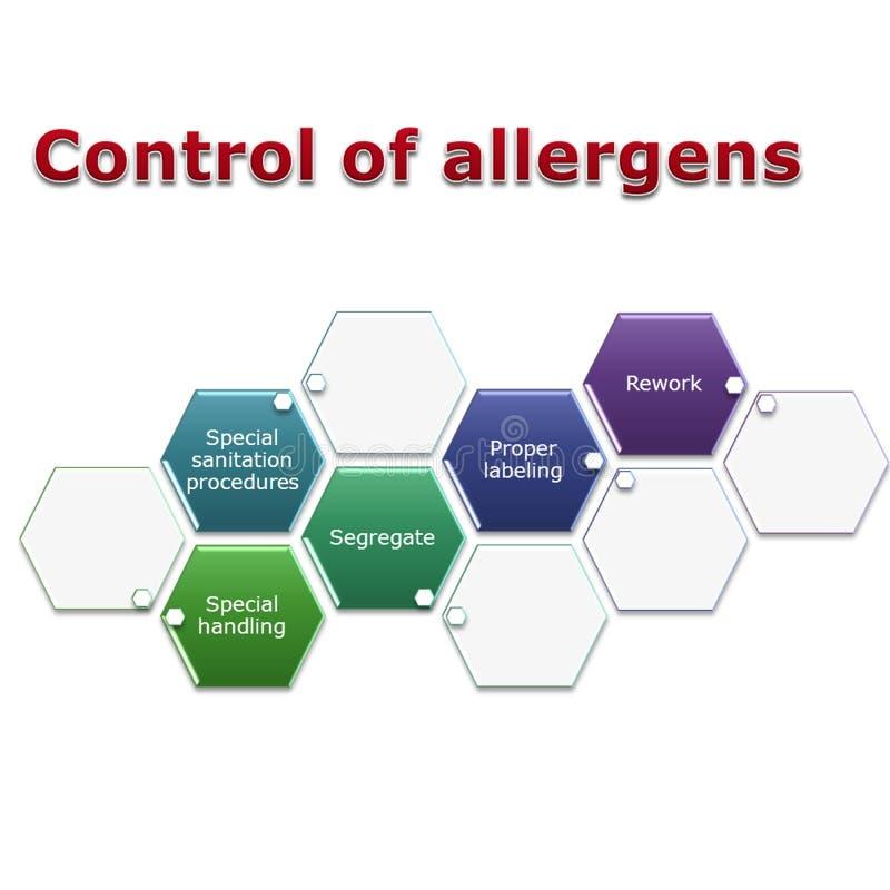 Gestione di controllo dell'allergene illustrazione di stock