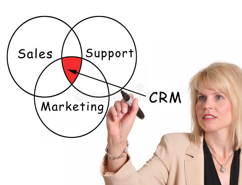 Gestione di rapporto del cliente immagine stock