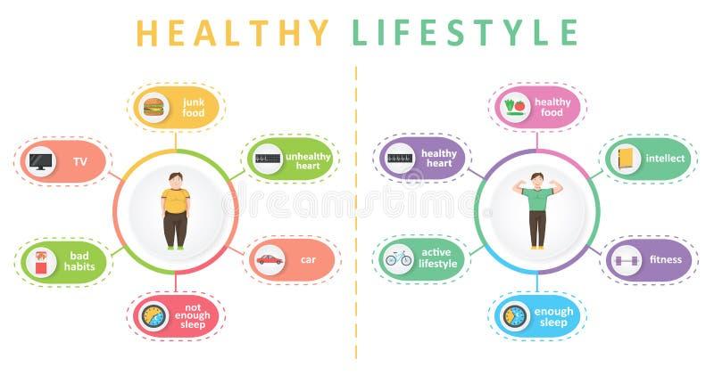 Gesunder Lebensstil und schlechte Gewohnheiten infographics stock abbildung