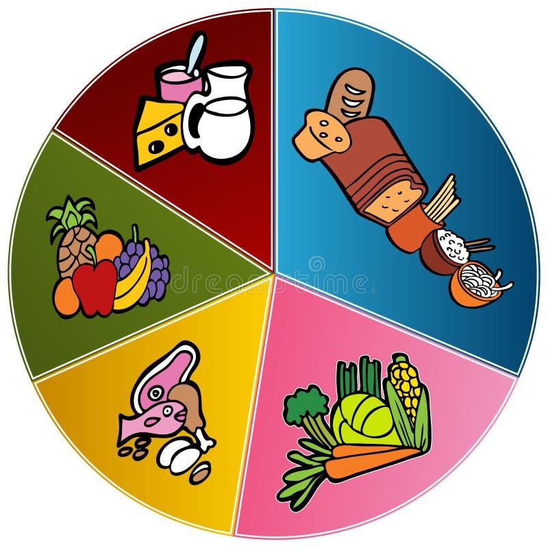 Gesundes Nahrungsmittelplatten-Diagramm vektor abbildung