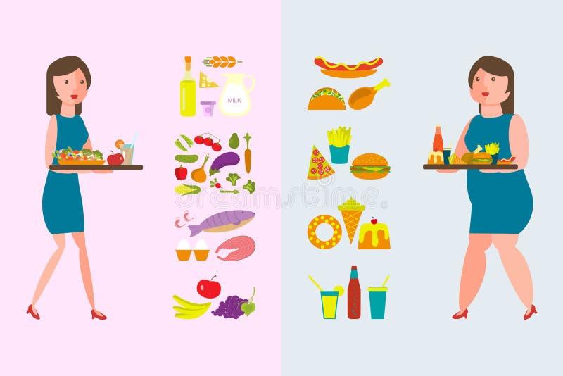 Gesundes und fetthaltiges Lebensmittel stock abbildung