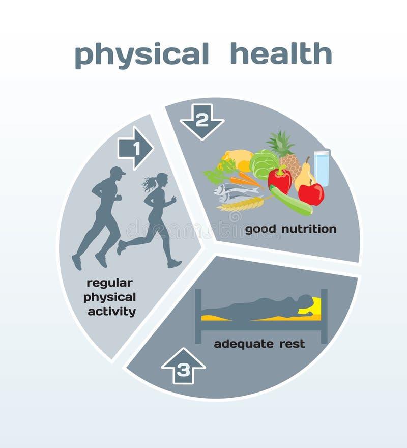 Gesundheit infographic stock abbildung