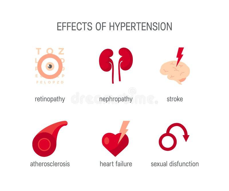 Gevolgen van hypertensie, eenvoudige medische vectorpictogrammen stock illustratie