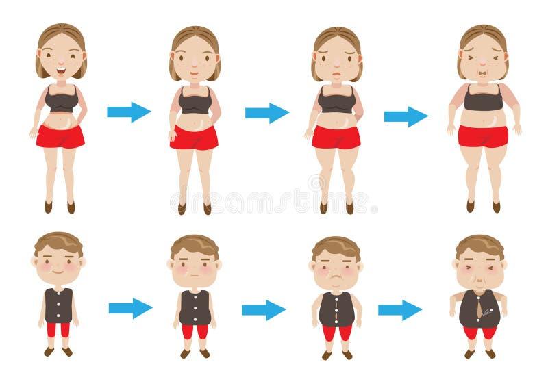 Gewichtsaanwinst royalty-vrije illustratie