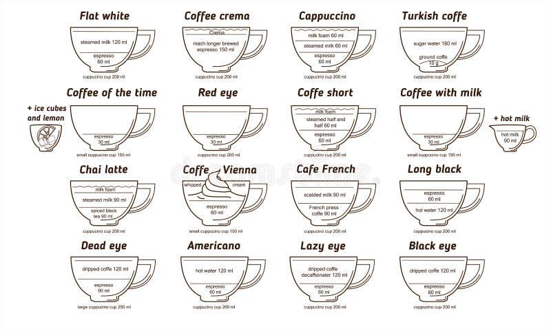 Gezeichnetes Menü des Kaffeediagramm-Vektors Hand, Rezeptkarte für Kaffeestube Flach weiß, schreibt americano Lattechai-Lattecapp lizenzfreie abbildung