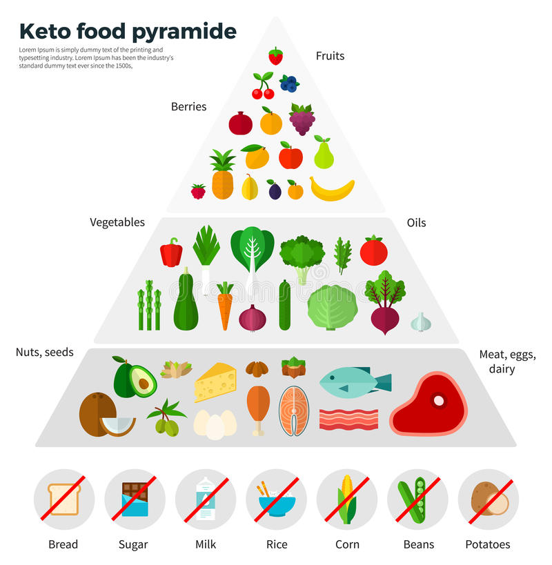 Gezonde het Eten Conceptenketo Voedselpiramide royalty-vrije illustratie