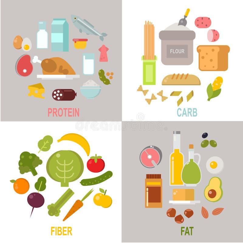 Gezonde voeding, de vector van het de koolhydratenuitgebalanceerde dieet van proteïnenvetten vector illustratie