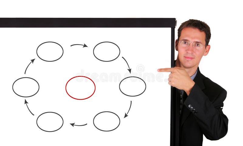 Giovane uomo di affari al bordo bianco che mostra a ciclo diagramma trattato fotografia stock libera da diritti