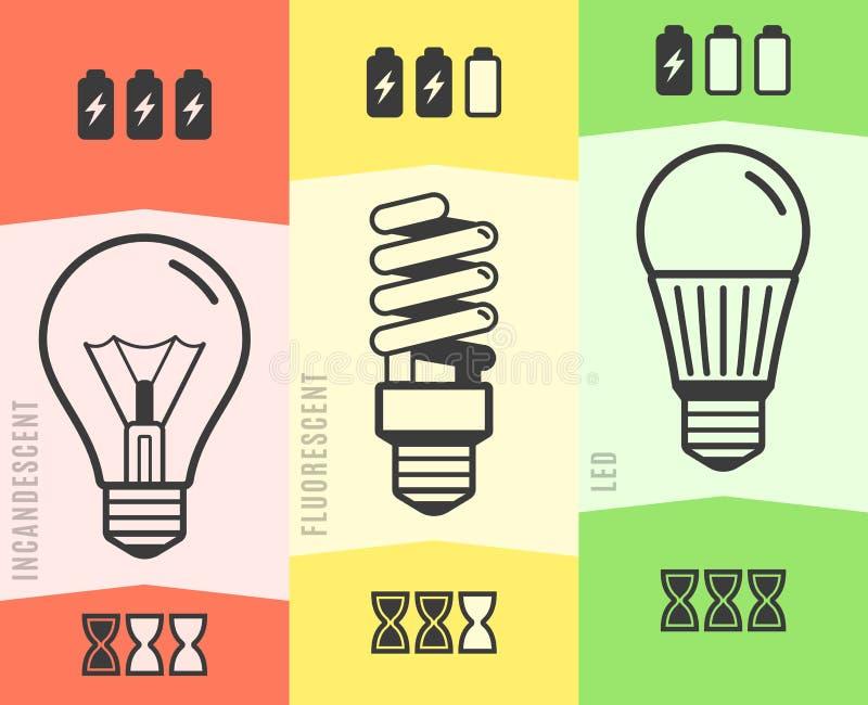 Glühlampe-Leistungsfähigkeits-Vergleichsdiagramm infographic Auch im corel abgehobenen Betrag stock abbildung