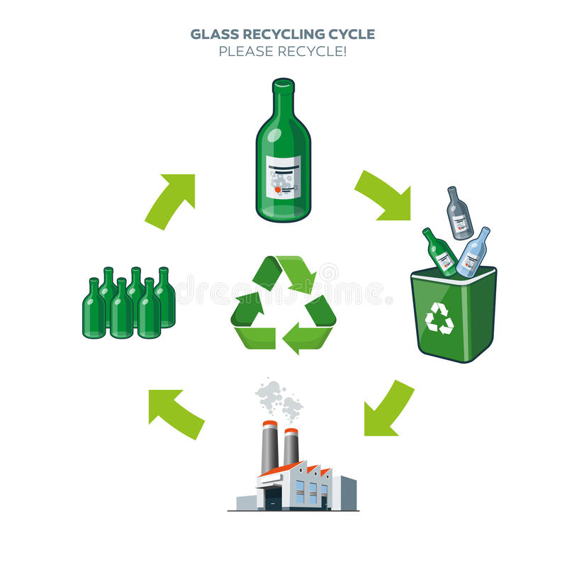 Glass recycling cycle illustration. Life cycle of glass bottle recycling simplified scheme illustration in cartoon style stock illustration