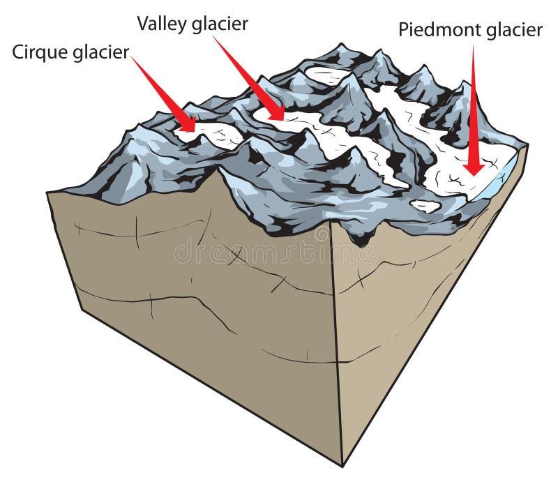 Gletscherarten stock abbildung