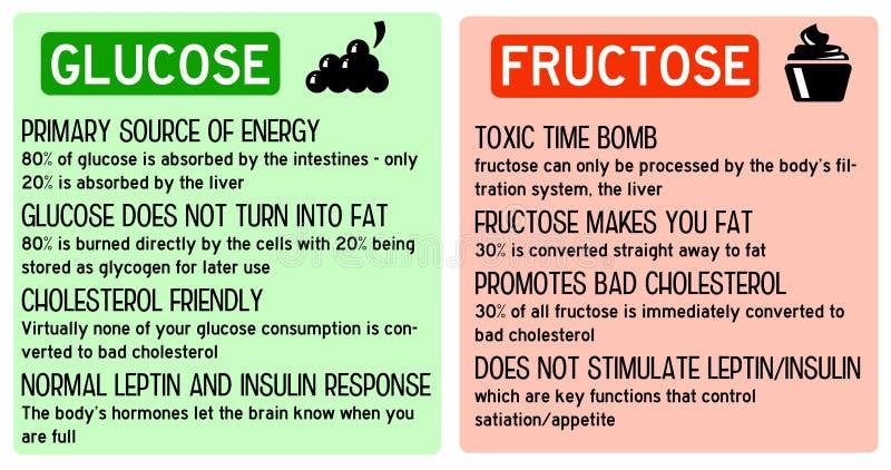 Glikozy fruktoza