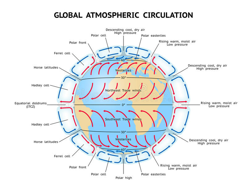 Global Atmospheric Circulation. Three (or six) cell model royalty free illustration