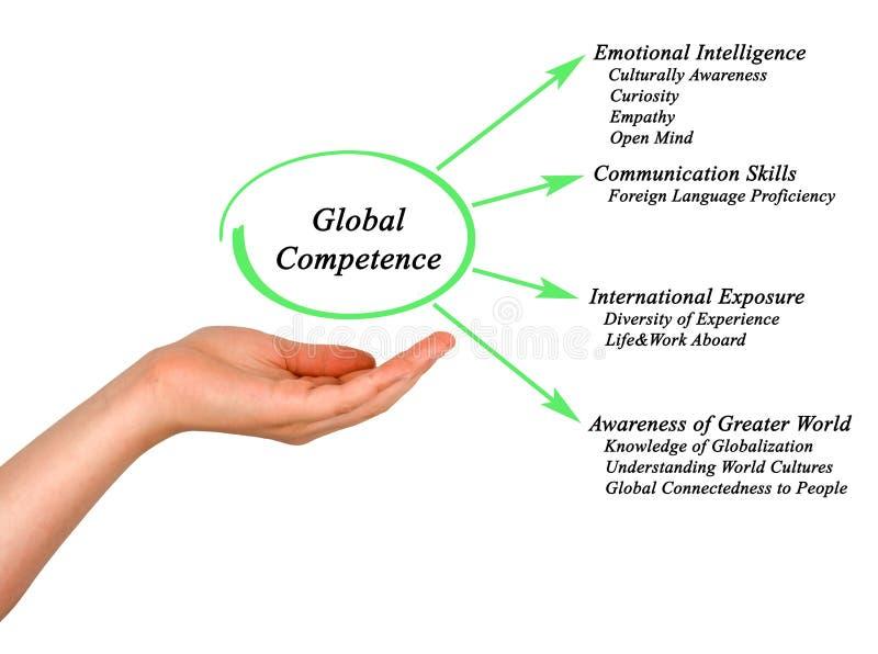 Globale Kompetenz stockfotos