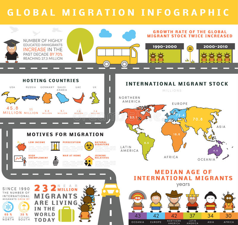 Globale Migration infographic stock abbildung