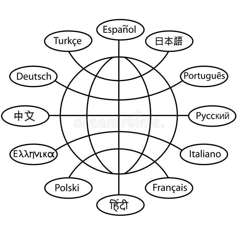 Globe de transmission de traduction de langue du monde illustration libre de droits