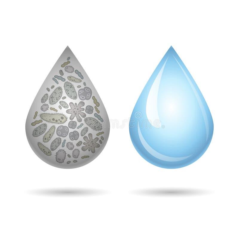 Gocce di acqua pulite e sporche, illustrazione di infezione Vettore illustrazione vettoriale