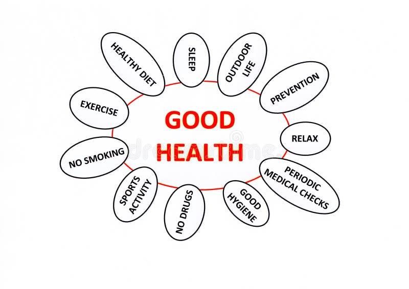 god hälsa för begrepp stock illustrationer