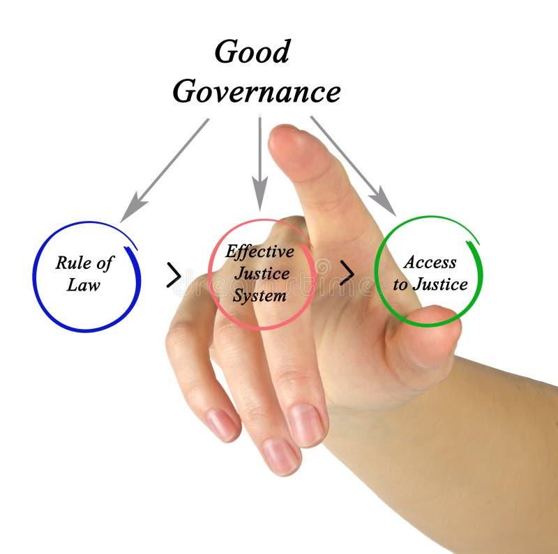 Good Governance royalty free stock photo