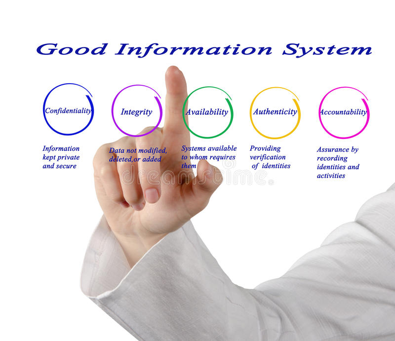 Good Information System. Presentin diagram of Good Information System stock photography