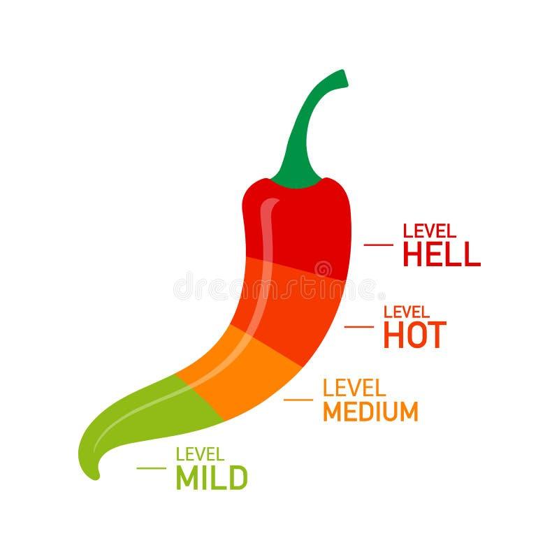 Gorący czerwonego pieprzu siły skali wskaźnik z łagodnych, średnich, gorących i piekła pozycjami, również zwrócić corel ilustracj ilustracji