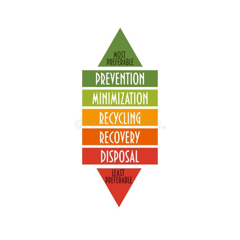 Gospodarki odpadami hierarchia Środowisko hierarchia wskazuje rozkaz preferencja dla akci zmniejszać odpady i kierować royalty ilustracja
