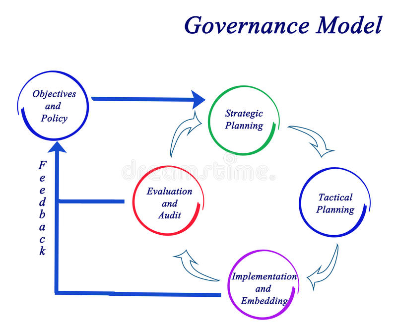 Governance Model. From planning to audit vector illustration