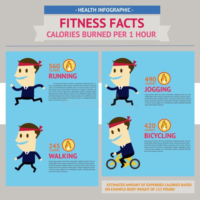 Gráfico da informação dos fatos da saúde. Os fatos da aptidão, calorias queimaram-se por 1 hora. ilustração do vetor