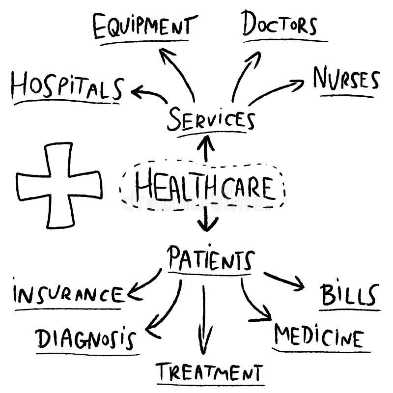Gráfico de la atención sanitaria ilustración del vector