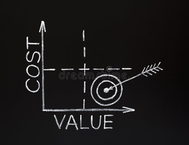 gráfico do Custo-valor no quadro-negro