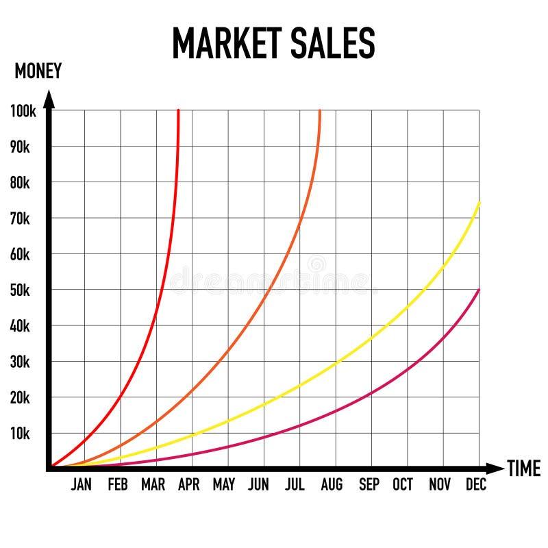 Gráfico do dinheiro do tempo de duas vendas do mercado da linha central ilustração stock