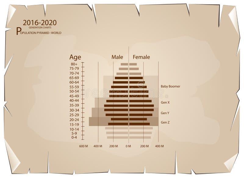 Gráficos 2016-2020 de las pirámides de población con la generación 4 ilustración del vector