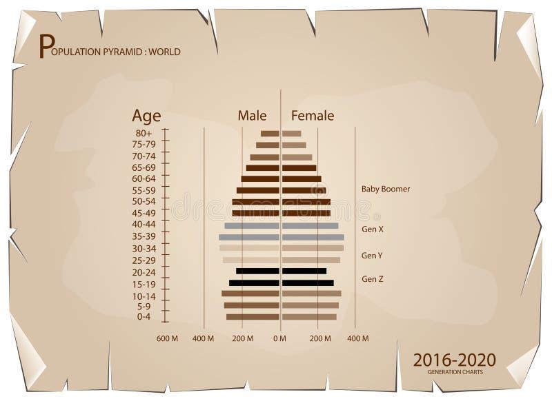Gráficos 2016-2020 de las pirámides de población con la generación 4 stock de ilustración
